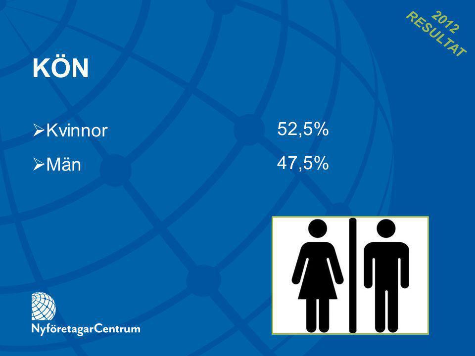 KÖN 52,5% 47,5%  Kvinnor  Män 2012 RESULTAT