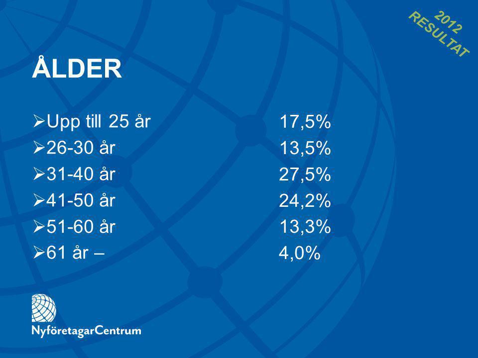 ÅLDER 17,5% 13,5% 27,5% 24,2% 13,3% 4,0%  Upp till 25 år  26-30 år  31-40 år  41-50 år  51-60 år  61 år – 2012 RESULTAT