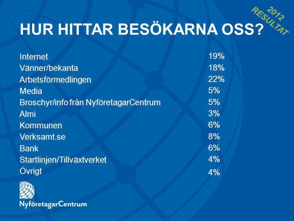 Internet Vänner/bekanta Arbetsförmedlingen Media Broschyr/info från NyföretagarCentrum Almi Kommunen Verksamt.se Bank Startlinjen/Tillväxtverket Övrigt 19% 18% 22% 5% 3% 6% 8% 6% 4% HUR HITTAR BESÖKARNA OSS.