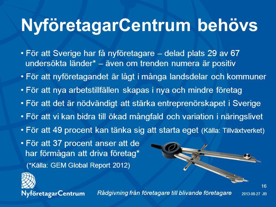 Rådgivning från företagare till blivande företagare 16 2013-08-27 JB För att Sverige har få nyföretagare – delad plats 29 av 67 undersökta länder* – även om trenden numera är positiv För att nyföretagandet är lågt i många landsdelar och kommuner För att nya arbetstillfällen skapas i nya och mindre företag För att det är nödvändigt att stärka entreprenörskapet i Sverige För att vi kan bidra till ökad mångfald och variation i näringslivet För att 49 procent kan tänka sig att starta eget (Källa: Tillväxtverket) För att 37 procent anser att de har förmågan att driva företag* (*Källa: GEM Global Report 2012) NyföretagarCentrum behövs