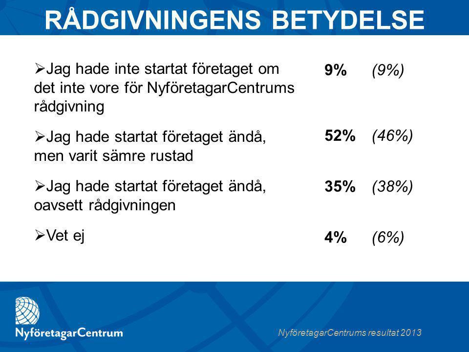 NyföretagarCentrums resultat 2013  Jag hade inte startat företaget om det inte vore för NyföretagarCentrums rådgivning  Jag hade startat företaget ändå, men varit sämre rustad  Jag hade startat företaget ändå, oavsett rådgivningen  Vet ej 9%(9%) RÅDGIVNINGENS BETYDELSE 52%(46%) 35%(38%) 4%(6%)