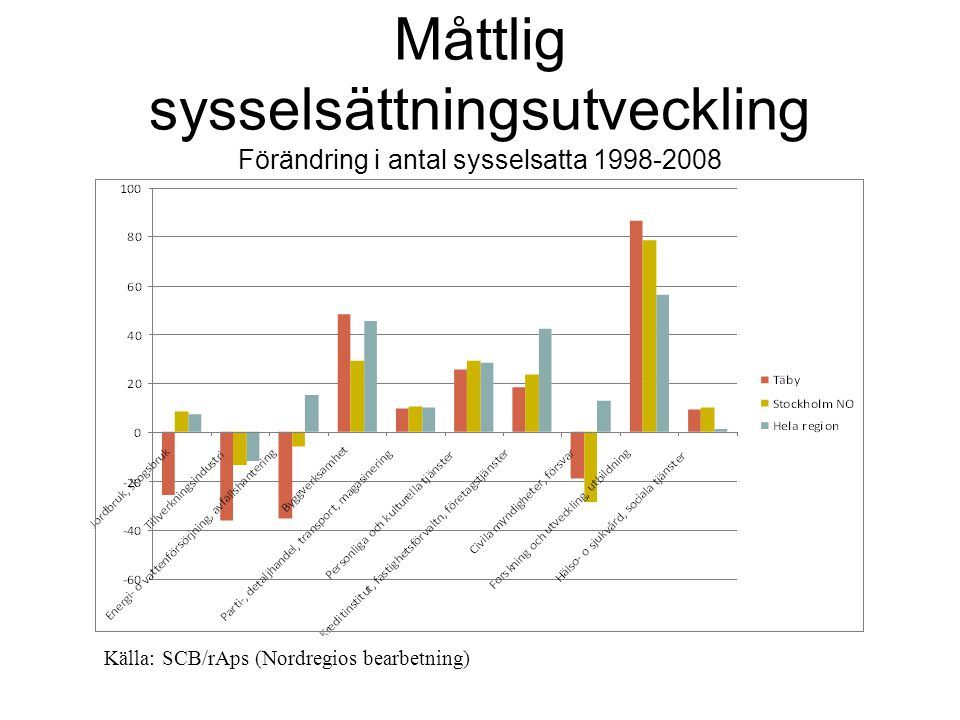 Måttlig sysselsättningsutveckling Förändring i antal sysselsatta 1998-2008 Källa: SCB/rAps (Nordregios bearbetning)