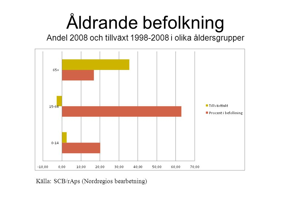 Åldrande befolkning Andel 2008 och tillväxt 1998-2008 i olika åldersgrupper Källa: SCB/rAps (Nordregios bearbetning)
