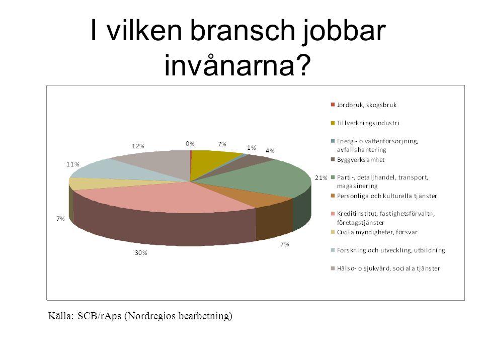 Var jobbar invånarna? Källa: SCB/rAps (Nordregios bearbetning)