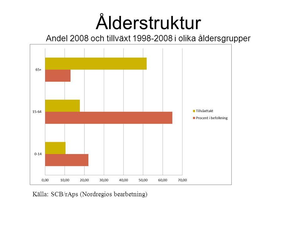Ålderstruktur Andel 2008 och tillväxt 1998-2008 i olika åldersgrupper Källa: SCB/rAps (Nordregios bearbetning)