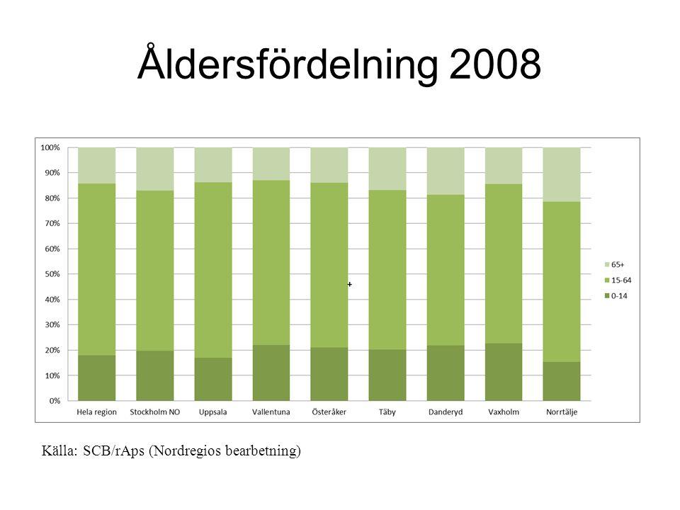 Åldersfördelning 2008 Källa: SCB/rAps (Nordregios bearbetning)