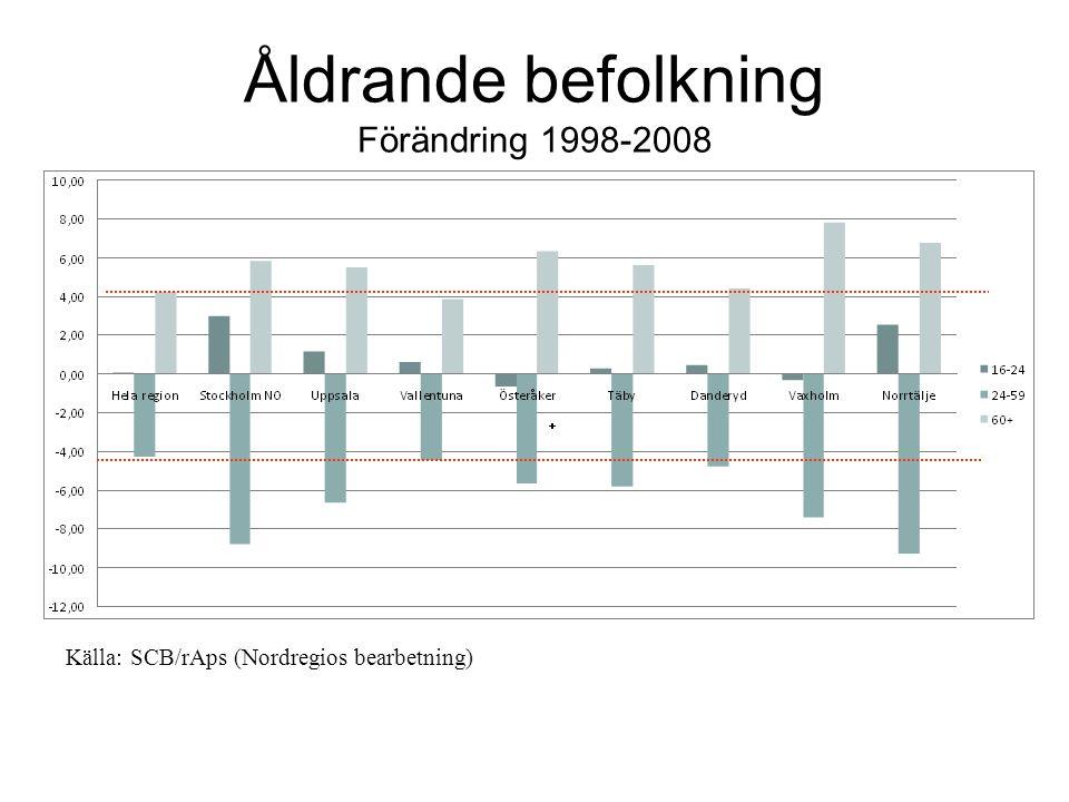 Åldrande befolkning Förändring 1998-2008 Källa: SCB/rAps (Nordregios bearbetning)