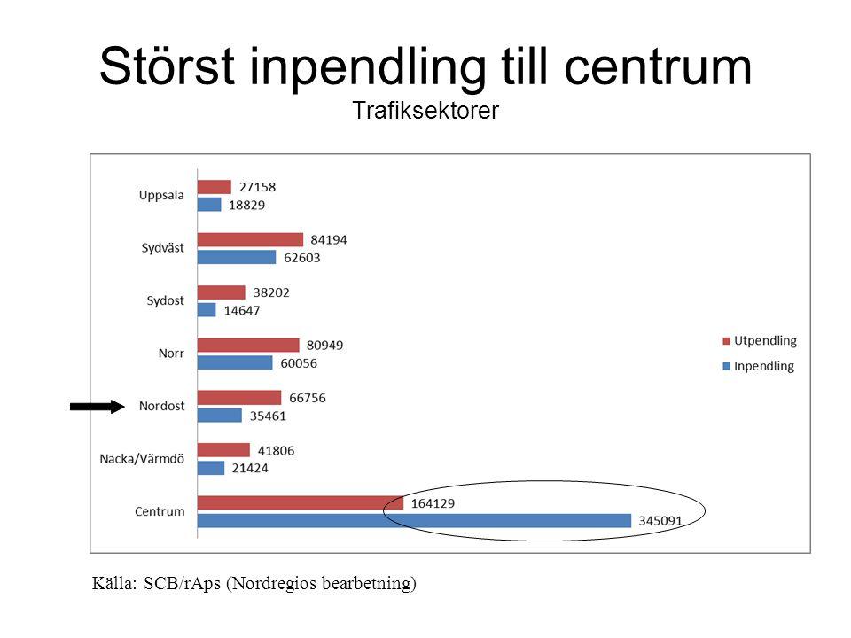 Störst inpendling till centrum Trafiksektorer Källa: SCB/rAps (Nordregios bearbetning)
