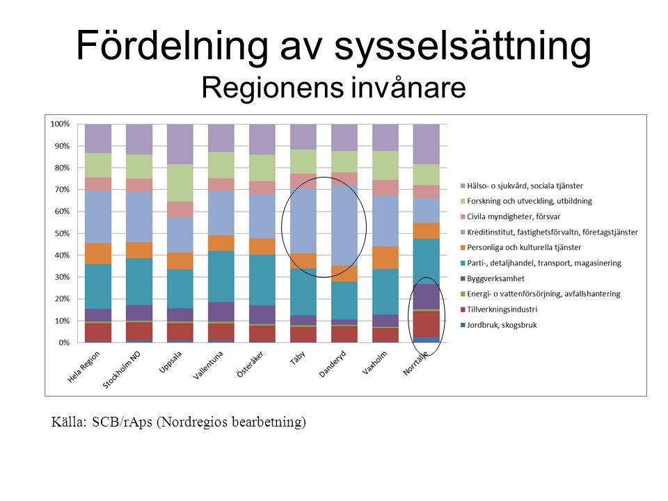 Fördelning av sysselsättning Regionens invånare Källa: SCB/rAps (Nordregios bearbetning)