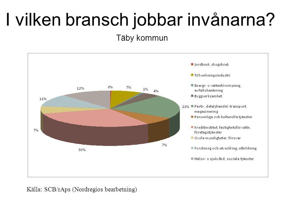I vilken bransch jobbar invånarna Täby kommun Källa: SCB/rAps (Nordregios bearbetning)