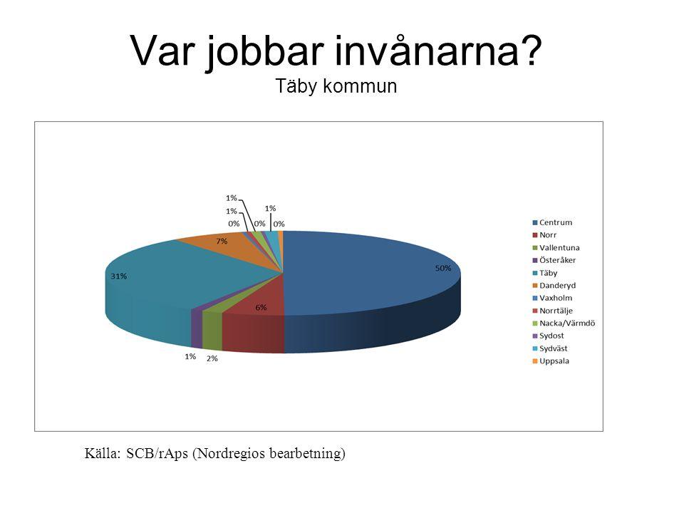 Var jobbar invånarna Täby kommun Källa: SCB/rAps (Nordregios bearbetning)
