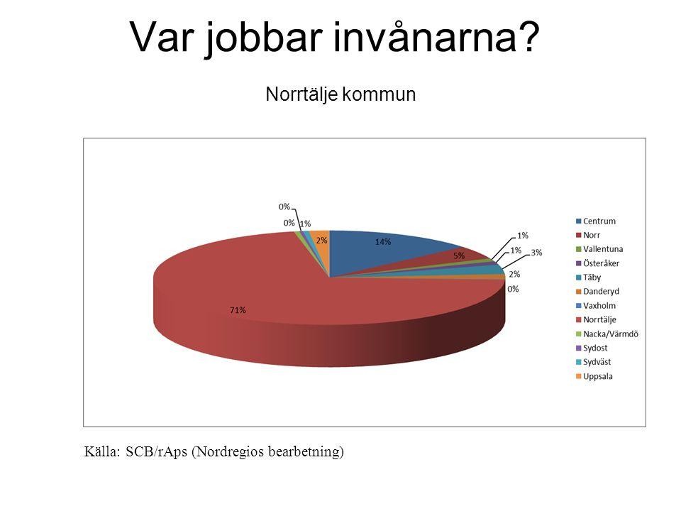 Var jobbar invånarna Norrtälje kommun Källa: SCB/rAps (Nordregios bearbetning)
