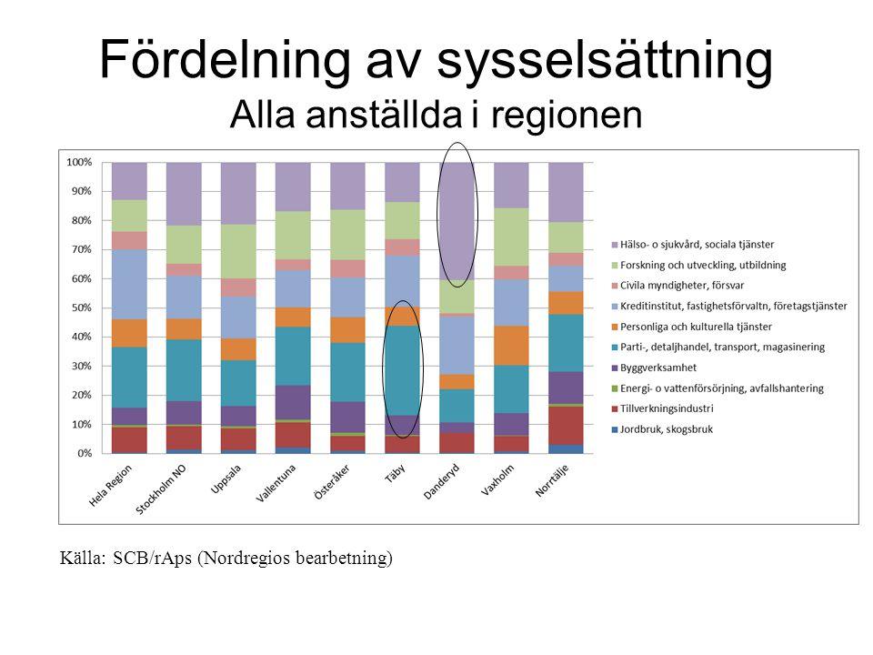 Fördelning av sysselsättning Alla anställda i regionen Källa: SCB/rAps (Nordregios bearbetning)