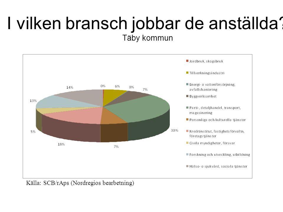 I vilken bransch jobbar de anställda Täby kommun Källa: SCB/rAps (Nordregios bearbetning)