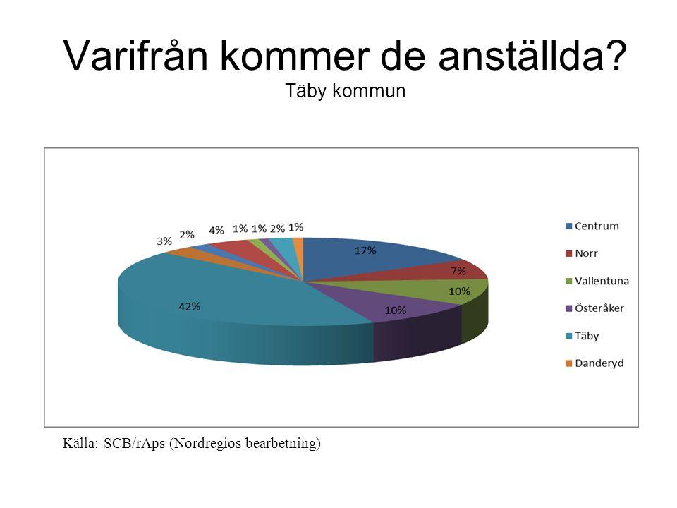 Varifrån kommer de anställda Täby kommun Källa: SCB/rAps (Nordregios bearbetning)