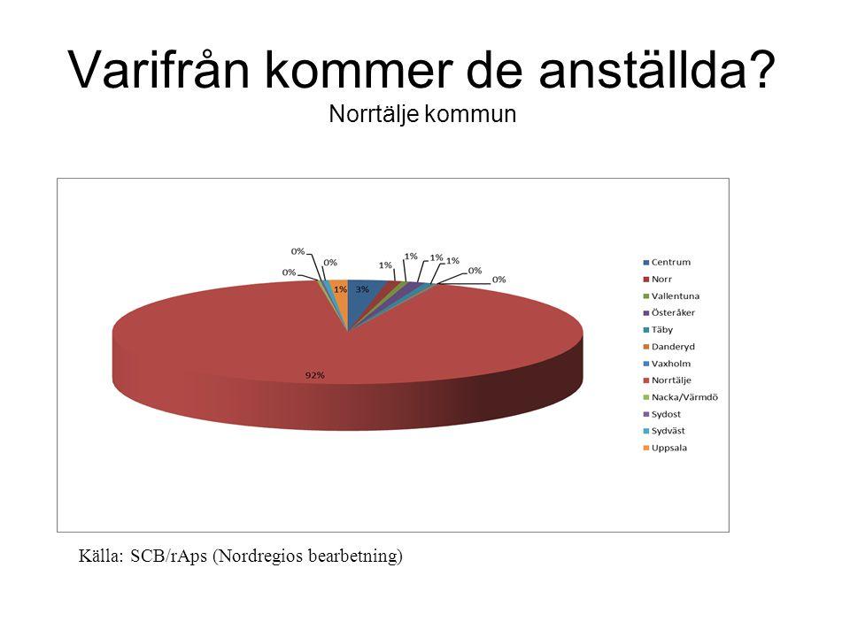 Varifrån kommer de anställda Norrtälje kommun Källa: SCB/rAps (Nordregios bearbetning)