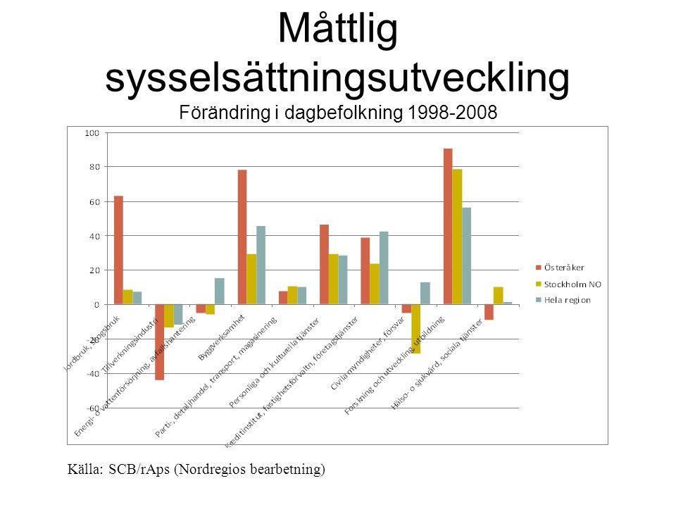 Måttlig sysselsättningsutveckling Förändring i dagbefolkning 1998-2008 Källa: SCB/rAps (Nordregios bearbetning)