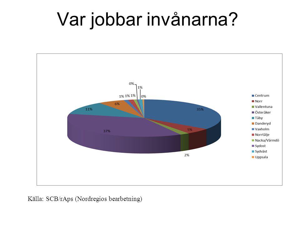 Var jobbar invånarna Källa: SCB/rAps (Nordregios bearbetning)