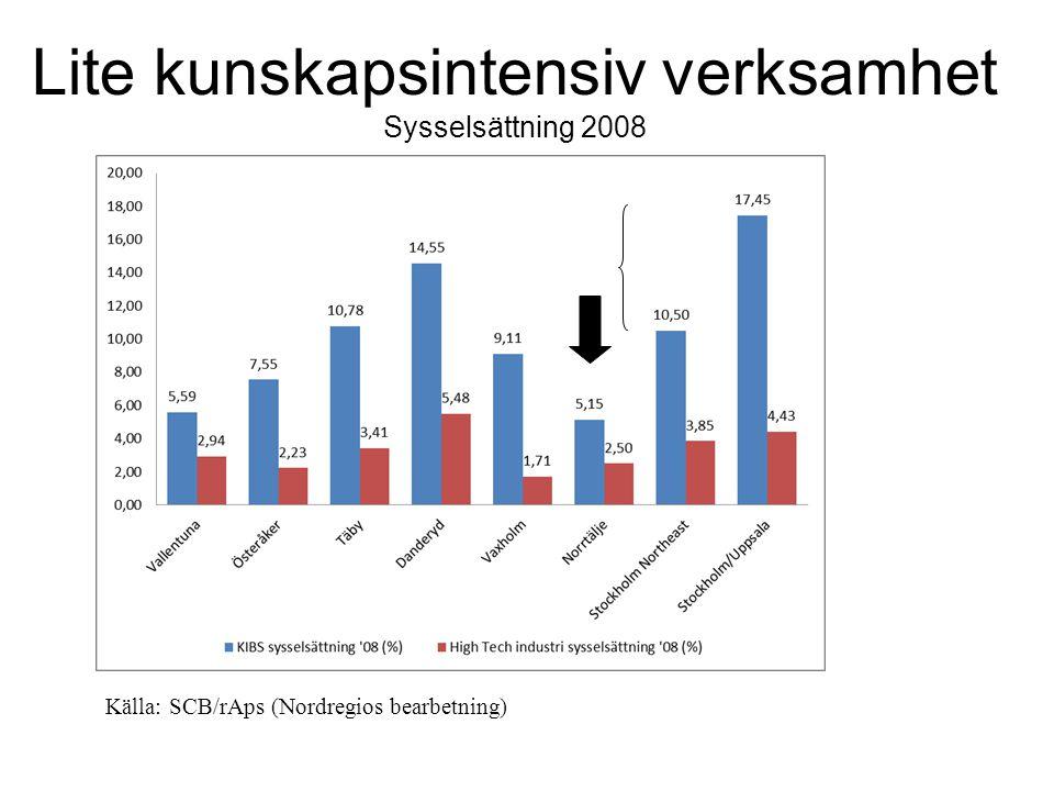 Lite kunskapsintensiv verksamhet Sysselsättning 2008 Källa: SCB/rAps (Nordregios bearbetning)
