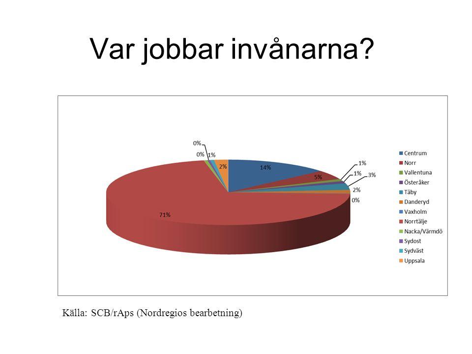 Vilka jobbar i Norrtälje?