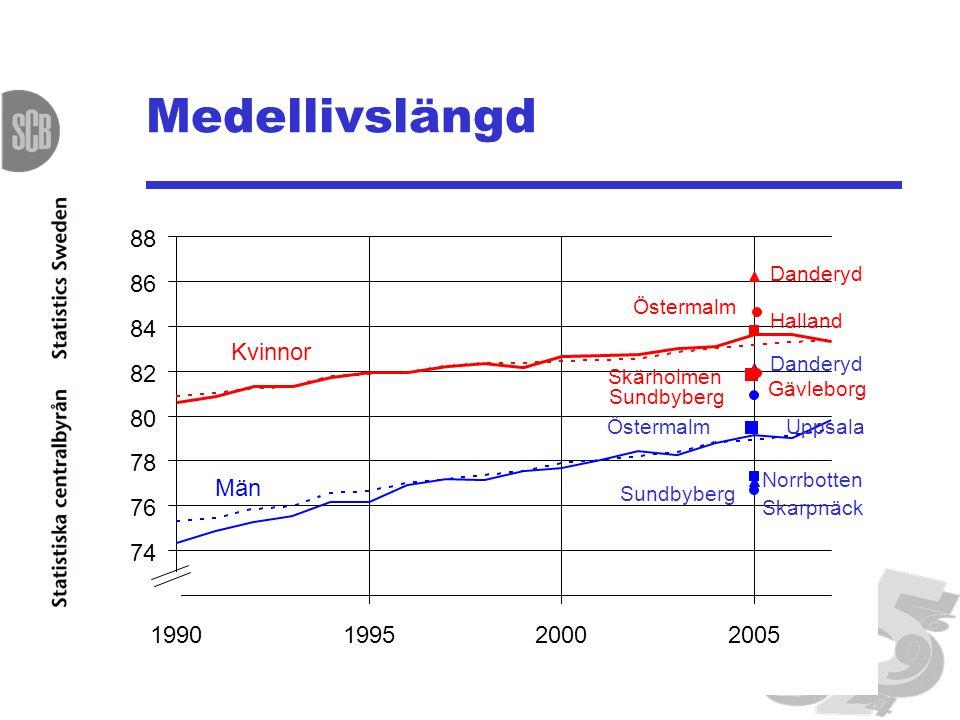 Medellivslängd 72 74 76 78 80 82 84 86 88 1990199520002005 Kvinnor Män Danderyd Östermalm Halland Skärholmen Danderyd Norrbotten Skarpnäck Uppsala Sun