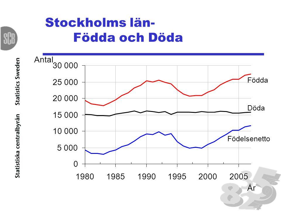 Stockholms län- Födda och Döda Födda Döda Födelsenetto 0 5 000 10 000 15 000 20 000 25 000 30 000 198019851990199520002005 År Antal