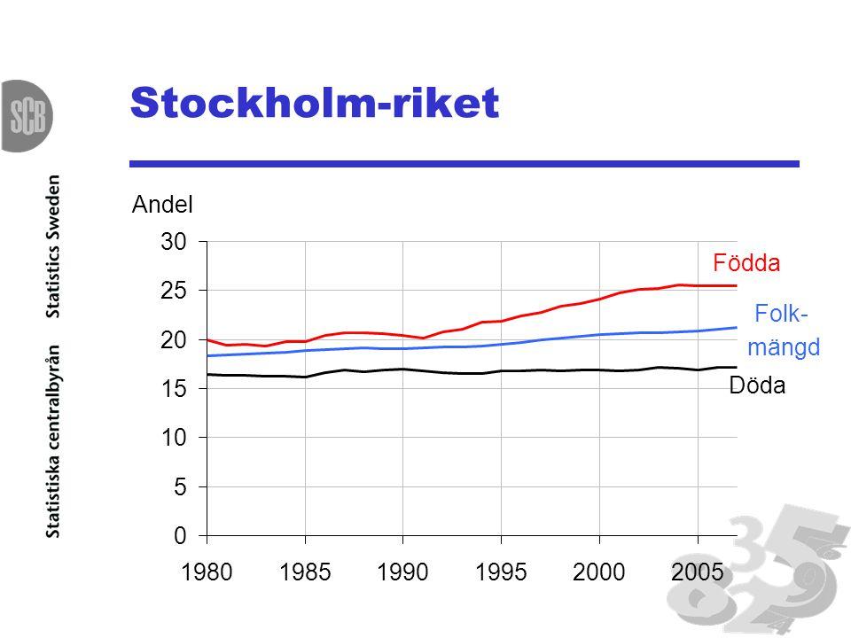 Stockholm-riket 0 5 10 15 20 25 30 198019851990199520002005 Födda Döda Folk- mängd Andel