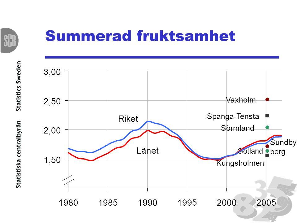 Summerad fruktsamhet 1,00 1,50 2,00 2,50 3,00 198019851990199520002005 Sörmland Gotland Vaxholm Sundby- berg Spånga-Tensta Kungsholmen Länet Riket
