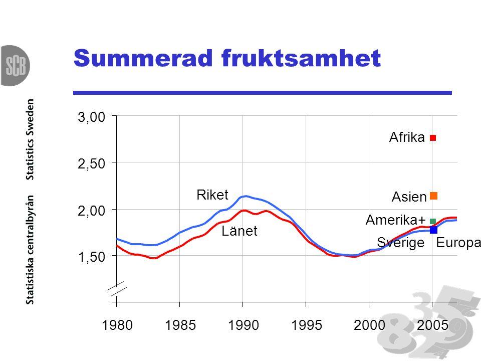 Summerad fruktsamhet 1,00 1,50 2,00 2,50 3,00 198019851990199520002005 Länet Riket Afrika Asien Europa Amerika+ Sverige