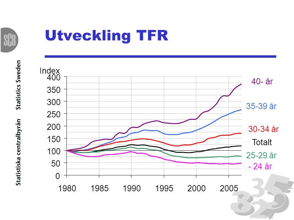 Utveckling TFR 0 50 100 150 200 250 300 350 400 198019851990199520002005 Index 40- år 35-39 år 30-34 år Totalt 25-29 år - 24 år