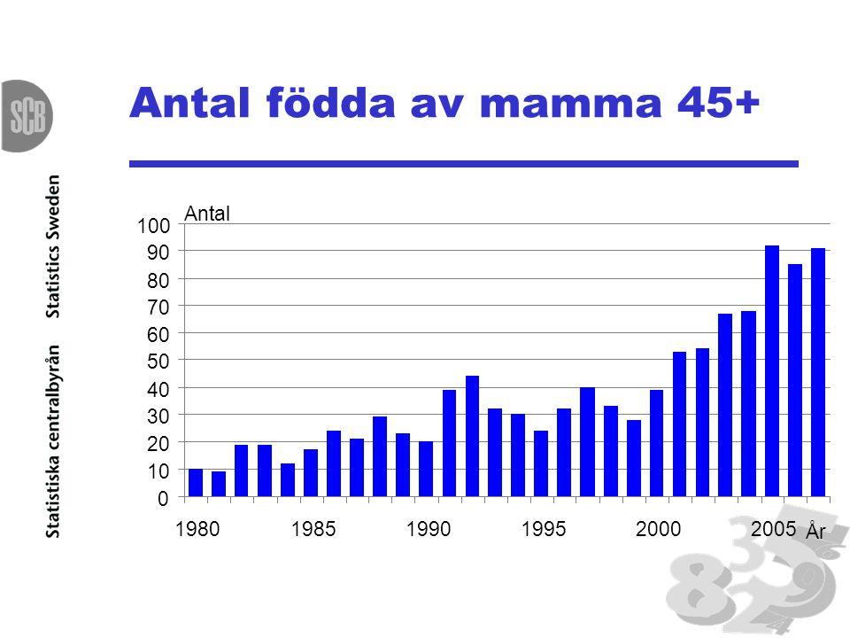 Antal födda av mamma 45+ 0 10 20 30 40 50 60 70 80 90 100 198019851990199520002005 Antal År