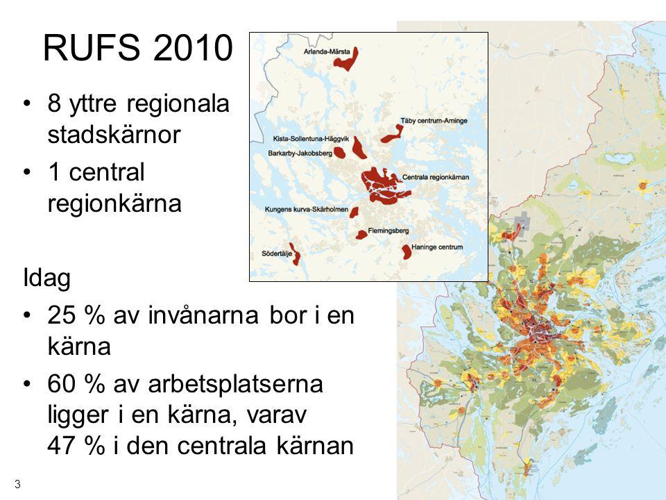Regionplanekontoret GJ 2009-11-12 RUFS 2010 8 yttre regionala stadskärnor 1 central regionkärna Idag 25 % av invånarna bor i en kärna 60 % av arbetspl