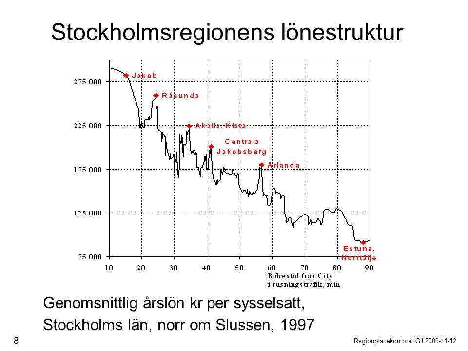 Regionplanekontoret GJ 2009-11-12 8 Genomsnittlig årslön kr per sysselsatt, Stockholms län, norr om Slussen, 1997 Stockholmsregionens lönestruktur