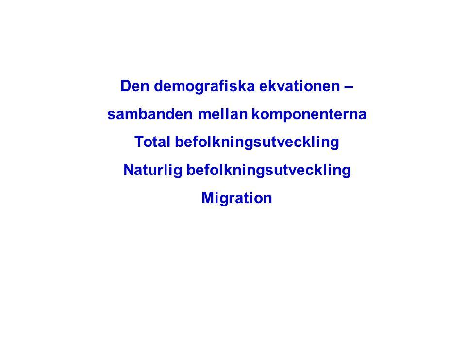 Den demografiska ekvationen – sambanden mellan komponenterna Total befolkningsutveckling Naturlig befolkningsutveckling Migration