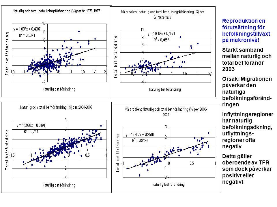 Reproduktion en förutsättning för befolkningstillväxt på makronivå! Starkt samband mellan naturlig och total bef förändr 2003 Orsak: Migrationen påver
