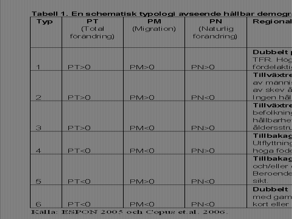 Befolkningsutvecklingen 2001- 2005 uppdelat på 6 typfall NUTS2/3-nivån 2001-2005 Den diveregreande utvecklingen har accentuerats sedan 1990-talet Typ1 (det bästa fallet) Pentagonen och Irland Storstadsregionerna – även i Östeuropa Södra Spanien, Frankrike och Italien – förbättrad situation jämfört med 1990- talet Typ6 (värsta fallet) Norra Periferin De Baltiska länderna, Östeuropa och Tyskland – ännu mer problematisk situation jämfört med 1990-talet