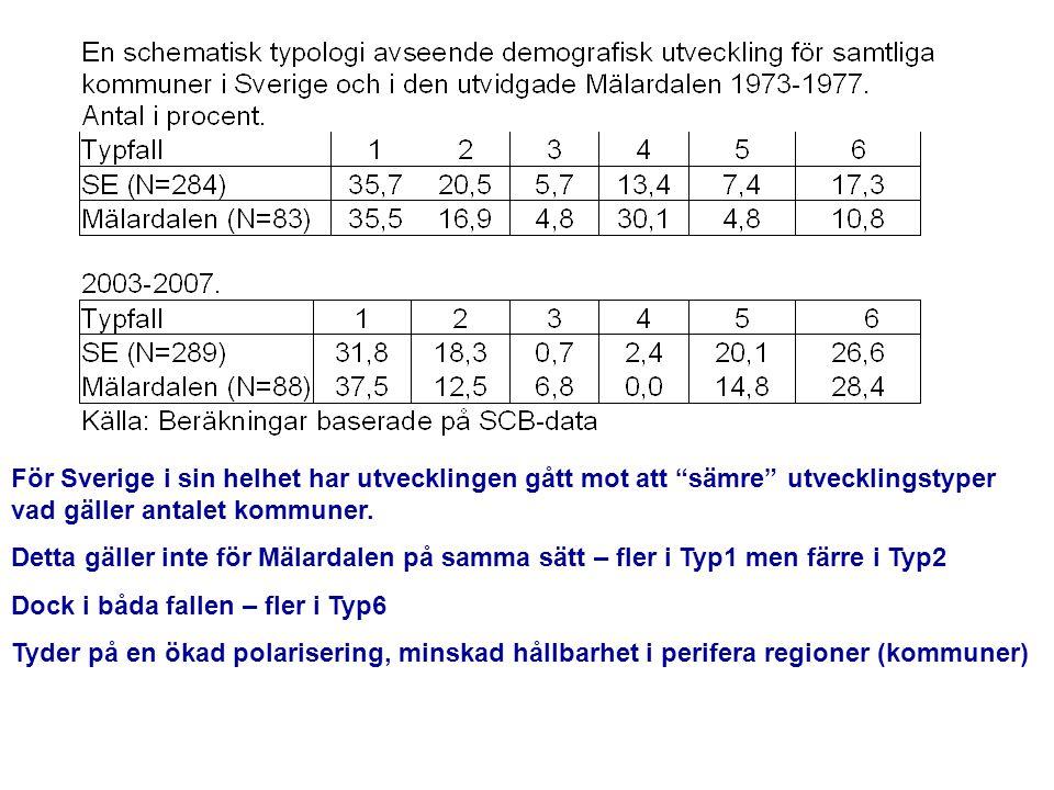 """För Sverige i sin helhet har utvecklingen gått mot att """"sämre"""" utvecklingstyper vad gäller antalet kommuner. Detta gäller inte för Mälardalen på samma"""