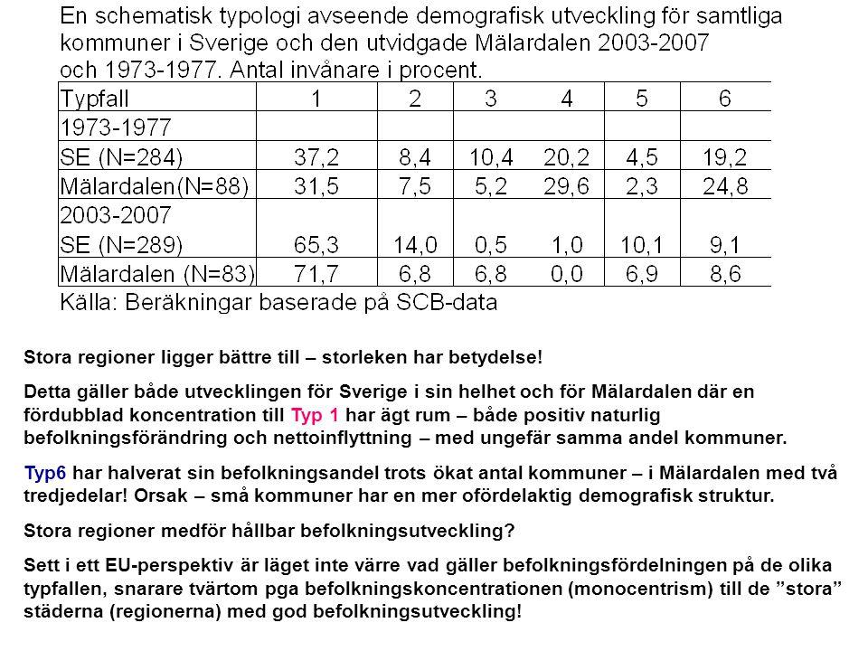 Stora regioner ligger bättre till – storleken har betydelse! Detta gäller både utvecklingen för Sverige i sin helhet och för Mälardalen där en fördubb