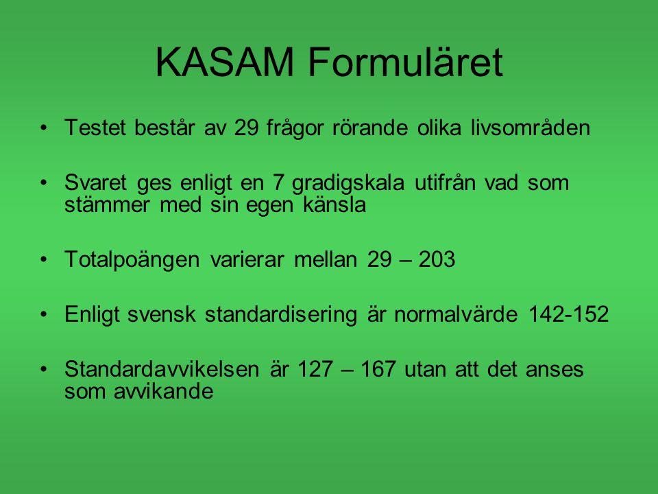 KASAM Formuläret Testet består av 29 frågor rörande olika livsområden Svaret ges enligt en 7 gradigskala utifrån vad som stämmer med sin egen känsla Totalpoängen varierar mellan 29 – 203 Enligt svensk standardisering är normalvärde 142-152 Standardavvikelsen är 127 – 167 utan att det anses som avvikande