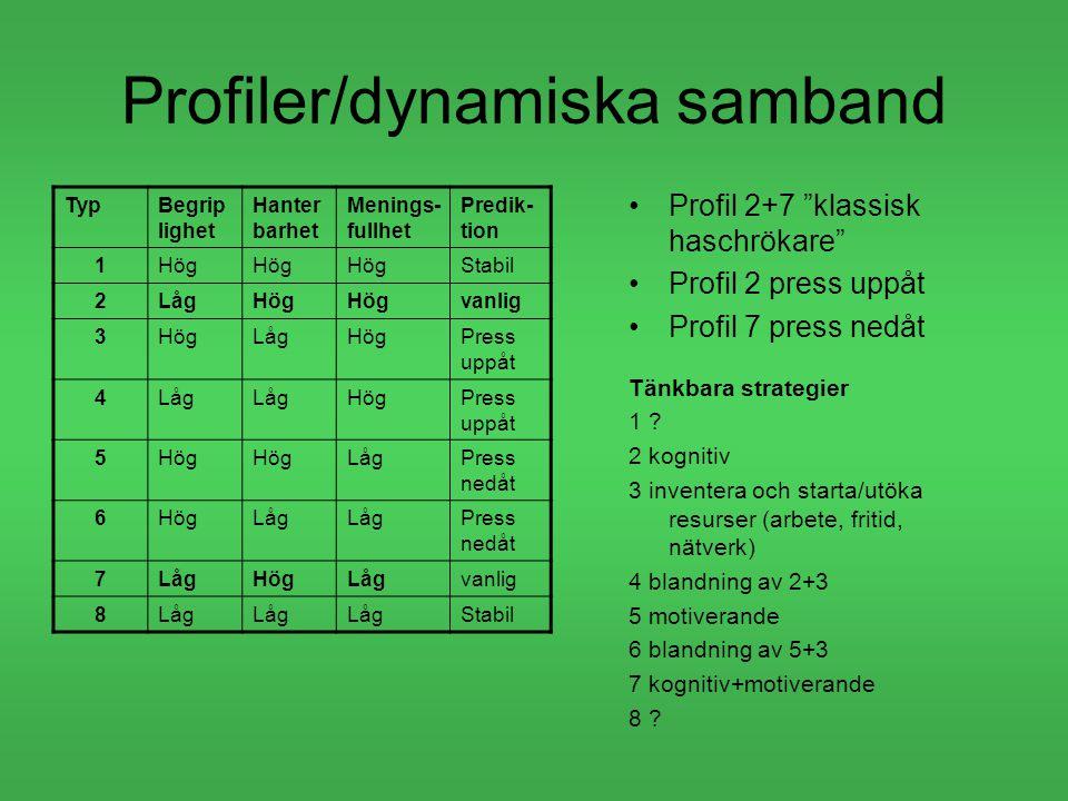 Profiler/dynamiska samband TypBegrip lighet Hanter barhet Menings- fullhet Predik- tion 1Hög Stabil 2LågHög vanlig 3HögLågHögPress uppåt 4Låg HögPress uppåt 5Hög LågPress nedåt 6HögLåg Press nedåt 7LågHögLågvanlig 8Låg Stabil Profil 2+7 klassisk haschrökare Profil 2 press uppåt Profil 7 press nedåt Tänkbara strategier 1 .