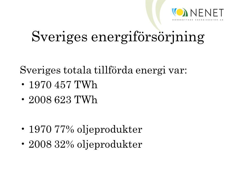 Sveriges energiförsörjning Sveriges totala tillförda energi var: 1970 457 TWh 2008 623 TWh 1970 77% oljeprodukter 2008 32% oljeprodukter