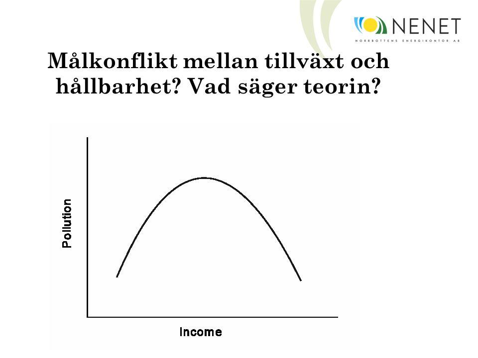 Målkonflikt mellan tillväxt och hållbarhet? Vad säger teorin?