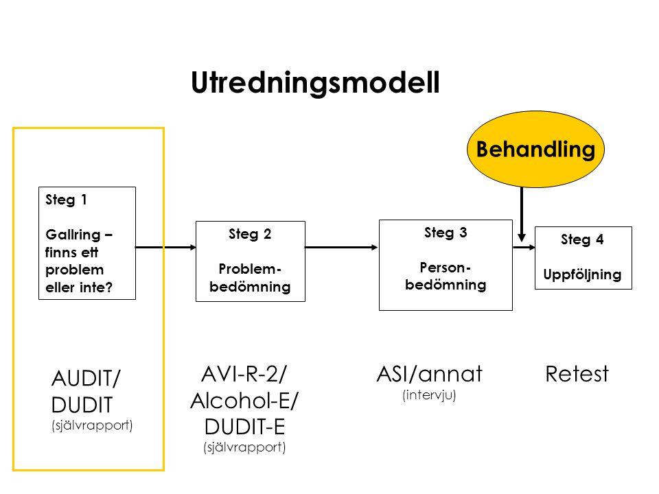 Utredningsmodell Steg 1 Gallring – finns ett problem eller inte? AUDIT/ DUDIT (självrapport) Steg 2 Problem- bedömning AVI-R-2/ Alcohol-E/ DUDIT-E (sj
