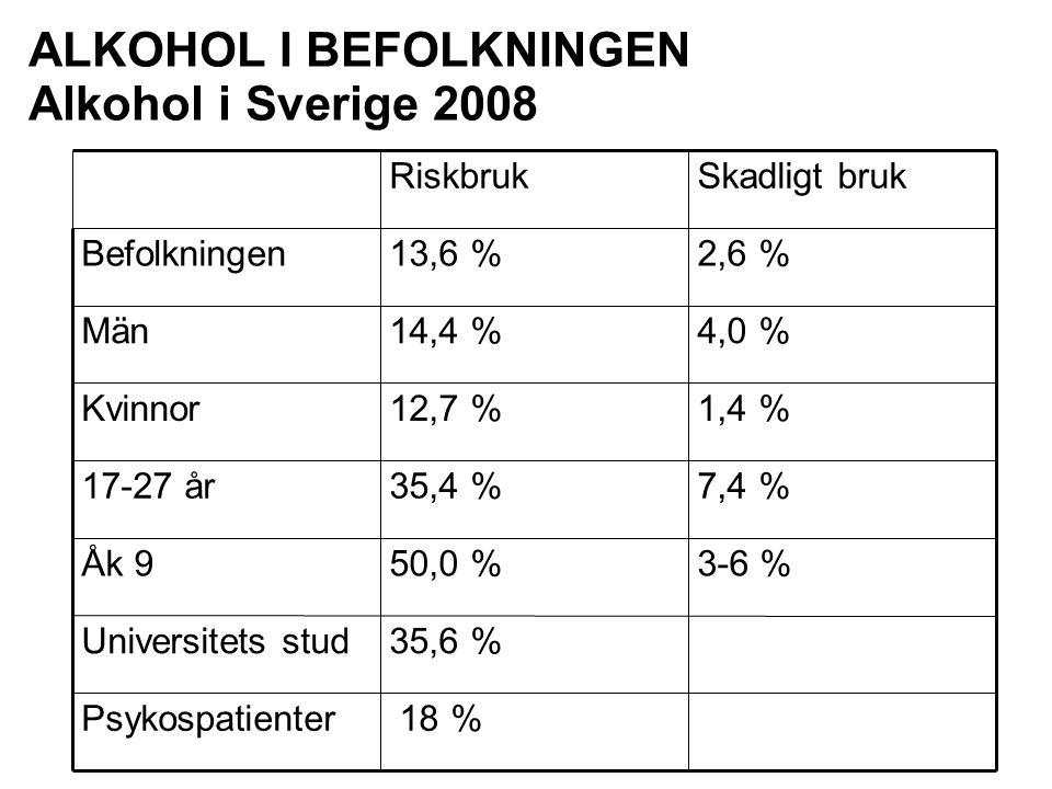 ALKOHOL I BEFOLKNINGEN Alkohol i Sverige 2008 18 %Psykospatienter 35,6 %Universitets stud 3-6 %50,0 %Åk 9 7,4 %35,4 %17-27 år 1,4 %12,7 %Kvinnor 4,0 %