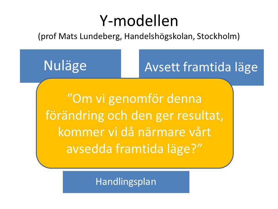 """Y-modellen (prof Mats Lundeberg, Handelshögskolan, Stockholm) Nuläge Avsett framtida läge Förändringsbehov Förändringsalternativ Handlingsplan """"Om vi"""