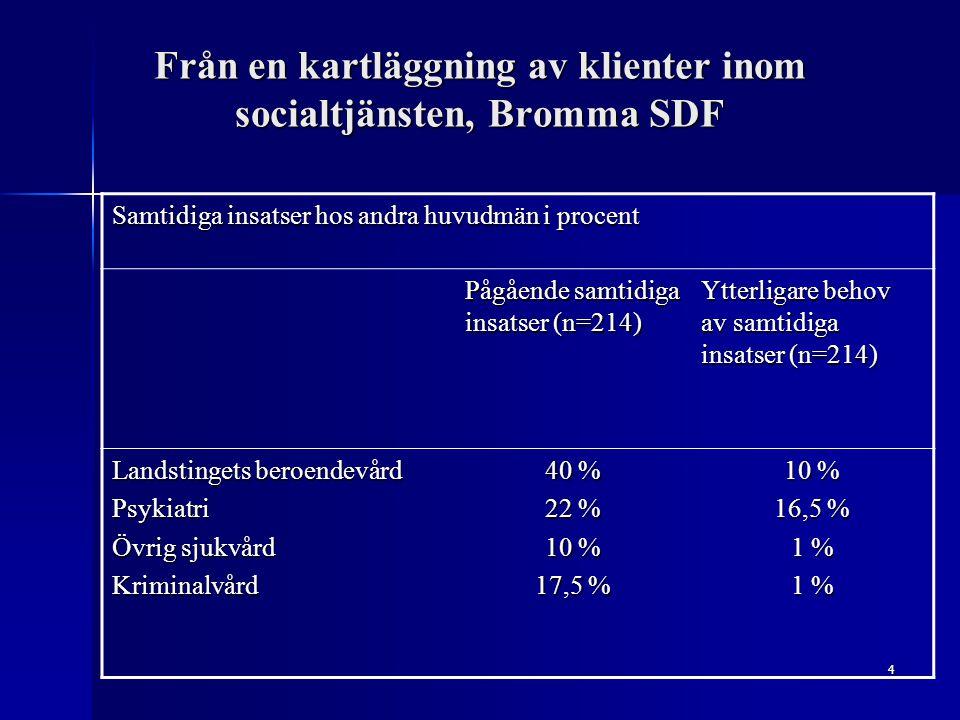 4 Från en kartläggning av klienter inom socialtjänsten, Bromma SDF Samtidiga insatser hos andra huvudmän i procent Pågående samtidiga insatser (n=214)