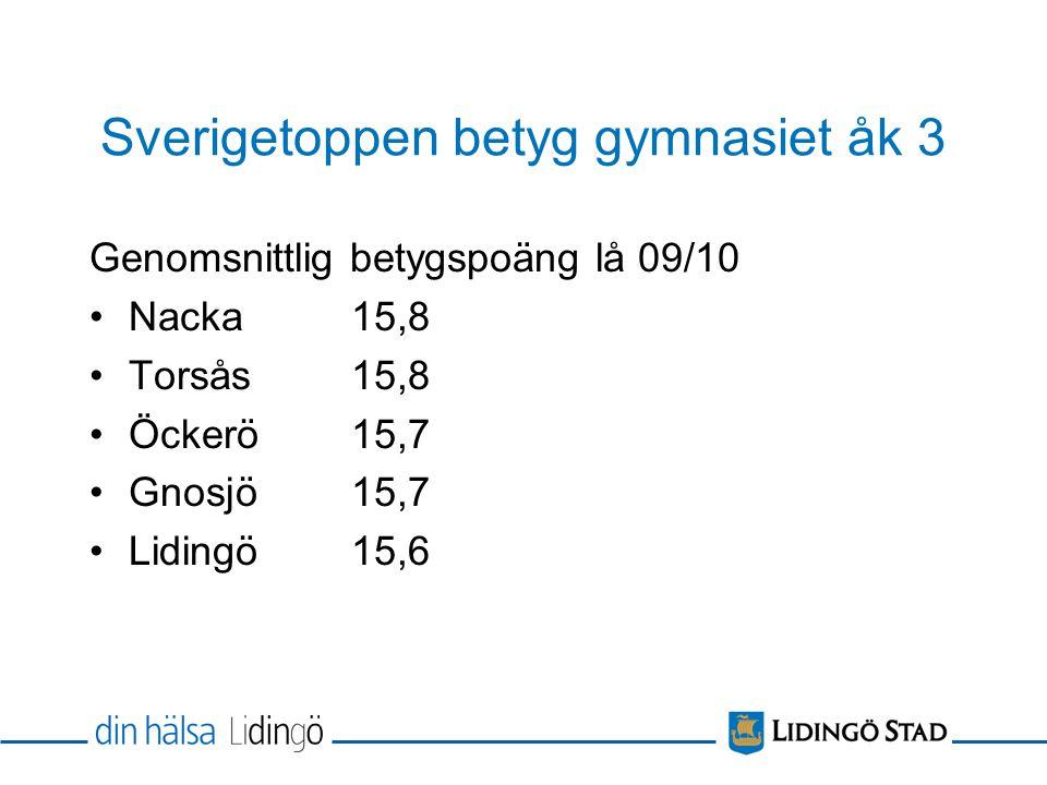 Sverigetoppen betyg gymnasiet åk 3 Genomsnittlig betygspoäng lå 09/10 Nacka15,8 Torsås15,8 Öckerö15,7 Gnosjö15,7 Lidingö 15,6