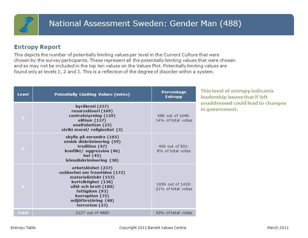 National Assessment Sweden: Gender Man (488) Values Jumps TableCopyright 2011 Barrett Values Centre March 2011 Value Current Culture Votes Desired Culture Votes Jump arbetstillfällen48278230 ansvar för kommande generationer35169134 omsorg om de äldre1211199 välfungerande sjukvård4914798 fattigdomsbekämpning139784 långsiktighet2610579 social rättvisa2110079 rättvisa2210078 engagemang108878 omsorg om de utsatta178972 Values Jumps A value jump occurs when there are more votes for a value in the Desired Culture than in the Current Culture.