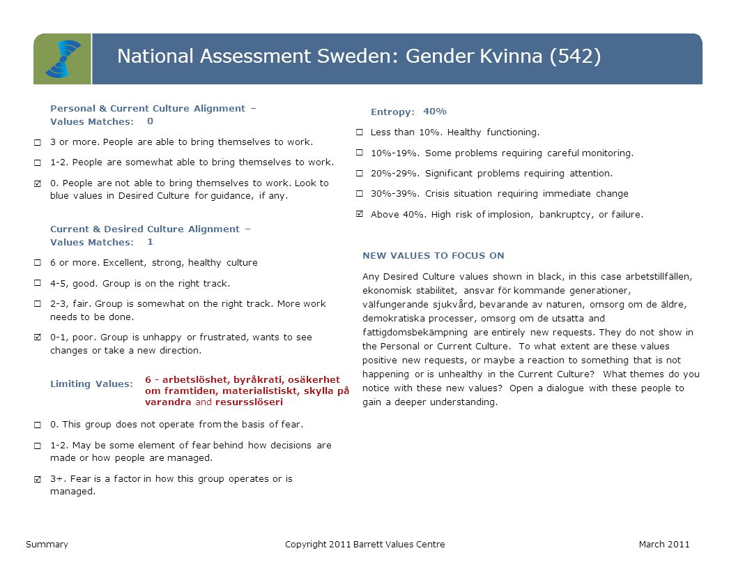 National Assessment Sweden: Gender Kvinna (542) Level 7 Level 6 Level 5 Level 4 Level 3 Level 2 Level 1 Personal ValuesCurrent Culture ValuesDesired Culture Values IRS (P)= 4-6-0   IRS (L)= 0-0-0 IROS (P)= 0-0-2-2   IROS (L)= 2-1-3-0IROS (P)= 1-1-3-5   IROS (L)= 0-0-0-0 Värderinga r som matchar PV - CC0 CC - DC1 PV - DC0 Hälsoindex (Möjligtvis begränsan de) PV: 10-0 CC: 4-6 DC: 10-0 1.