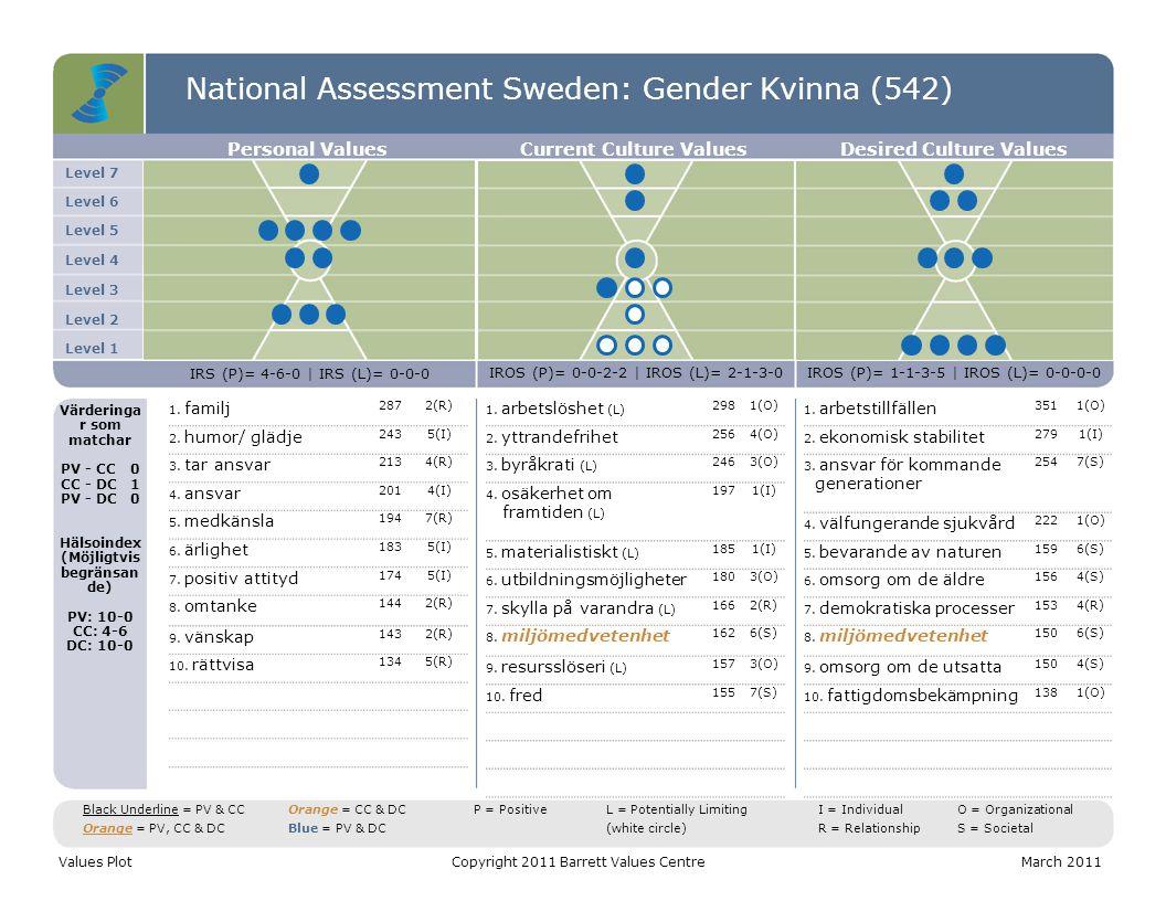 National Assessment Sweden: Gender Kvinna (542) Level 7 Level 6 Level 5 Level 4 Level 3 Level 2 Level 1 Personal ValuesCurrent Culture ValuesDesired Culture Values IRS (P)= 4-6-0 | IRS (L)= 0-0-0 IROS (P)= 0-0-2-2 | IROS (L)= 2-1-3-0IROS (P)= 1-1-3-5 | IROS (L)= 0-0-0-0 Värderinga r som matchar PV - CC0 CC - DC1 PV - DC0 Hälsoindex (Möjligtvis begränsan de) PV: 10-0 CC: 4-6 DC: 10-0 1.
